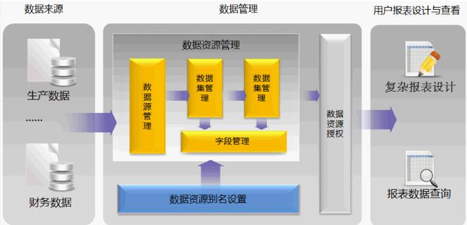 数据管理流程