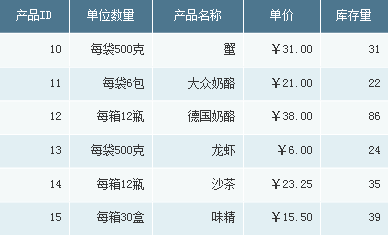 列表式分组报表